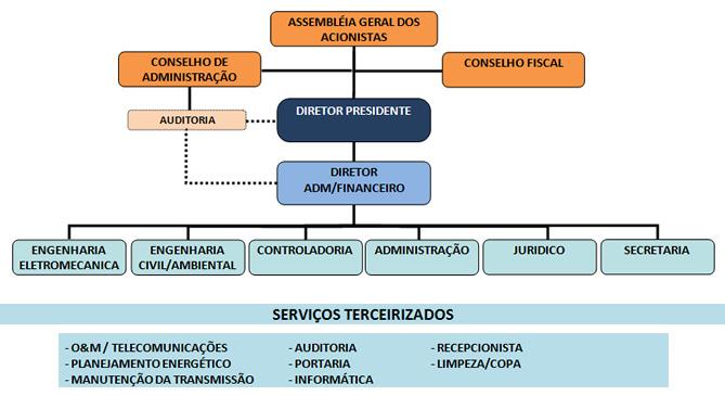 organograma_es